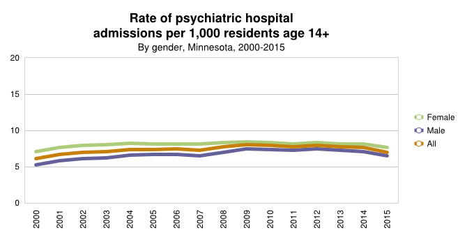 Mental Health by Gender